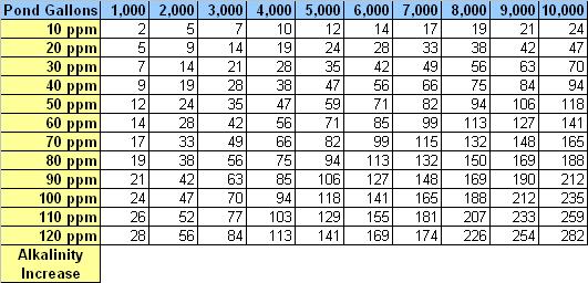 Alkalinity Chart